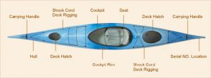 kayak rigging